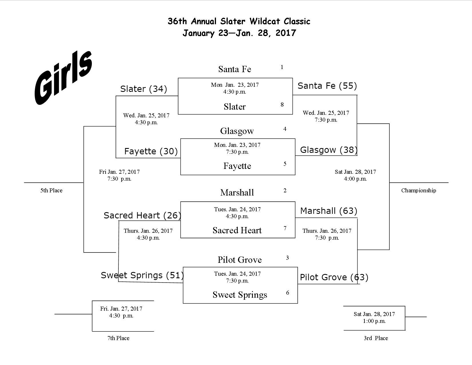 36th Annual Wildcat Classic Bracket Update